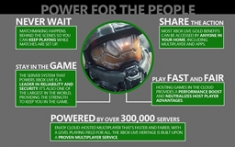 Xbox One Social Features