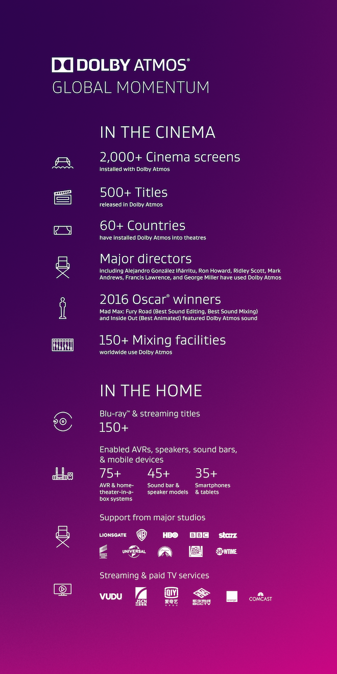 Dolby Atmos infographic
