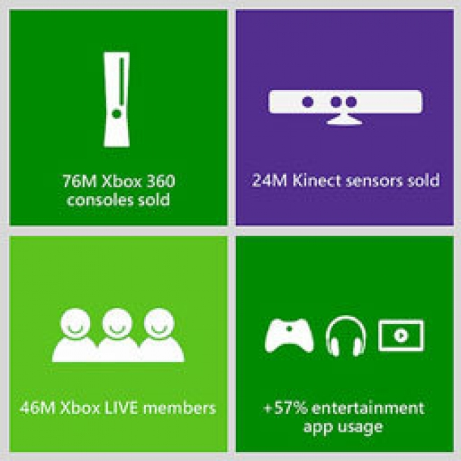 Xbox Numbers