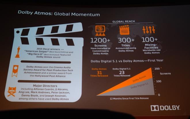 https://cdn.highdefdigest.com/uploads/2015/07/29/660/Dolby_Atmos_Global_Momentum.jpg