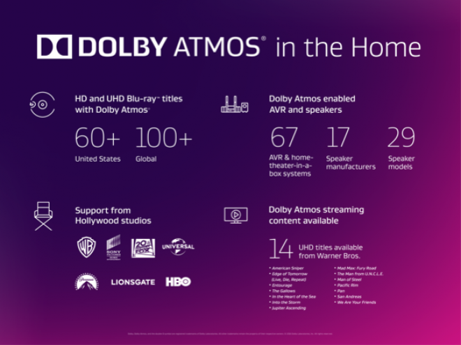 Dolby Atmos in the Home May 2016